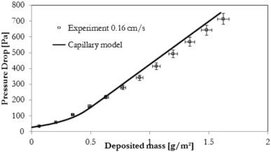 Measurement and modeling of pressure drop of HEPA filters