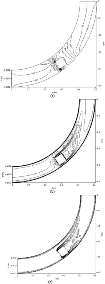 Computational Fluid Dynamics Based Optimal Design Of Hydraulic