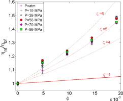 High-pressure rheology of alumina-silicone oil nanofluids