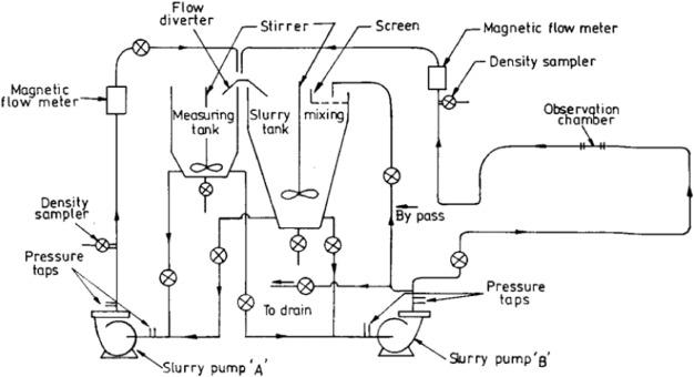 Hydraulic performance and erosive wear of centrifugal slurry