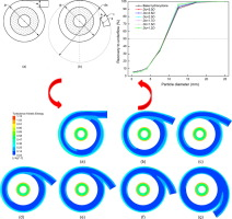 Effects of curvature radius on separation behaviors of the