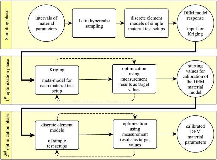 A methodical calibration procedure for discrete element