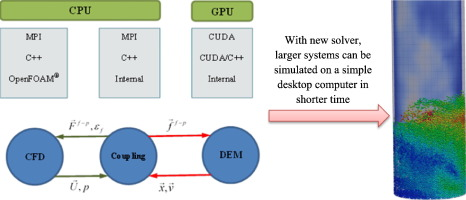 New hybrid CPU-GPU solver for CFD-DEM simulation of fluidized beds