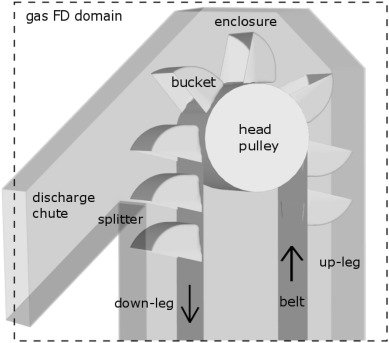 Coupled gas-particulate discharge from a bucket elevator - ScienceDirect