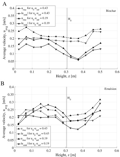 Experimental Characterization Of Axial Fuel Mixing In Fluidized Beds