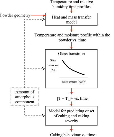 A review of bulk powder caking sciencedirect fig 41 fandeluxe Images
