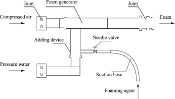 Investigation on the new design of foaming device used for dust