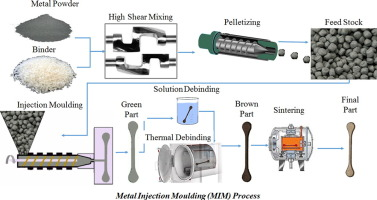 Metal injection moulding of titanium and titanium alloys