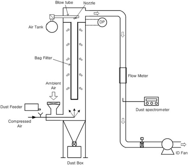 Influence of air injection nozzles on filter cleaning performance of on yed graph diagram, concept diagram, electric current diagram, system diagram, circuit diagram, schema diagram, flow diagram, carm diagram, exploded view diagram, process diagram, line diagram, critical mass diagram, wiring diagram, isometric diagram, network diagram, sequence diagram, problem solving diagram, block diagram, cutaway diagram,
