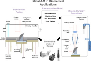 A review of powder additive manufacturing processes for