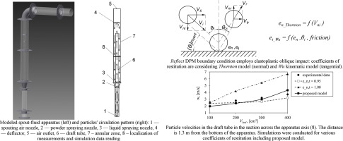 Euler-Lagrange model of particles circulation in a spout-fluid bed