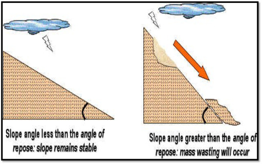 a review on the angle of repose of granular materials sciencedirect