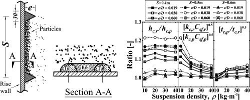 Effect of transverse rib on heat transfer between