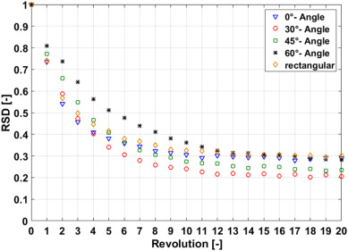 The effect of impeller configurations on particle mixing in