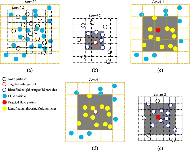 A GPU-based coupled SPH-DEM method for particle-fluid flow