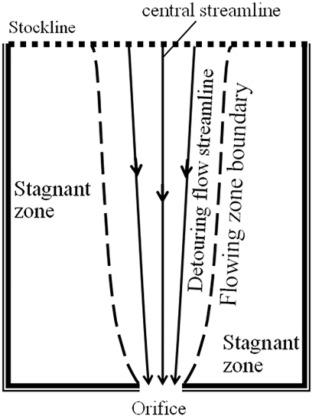 A novel potential flow model for granular flow in two
