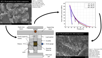 Confined uniaxial compression of granular stainless steel