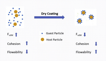 Mechanical dry particle coating on cohesive pharmaceutical