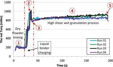 On the formation of core-shell granules in batch high shear