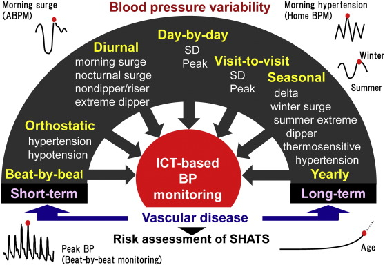 Treatment morning hypertension
