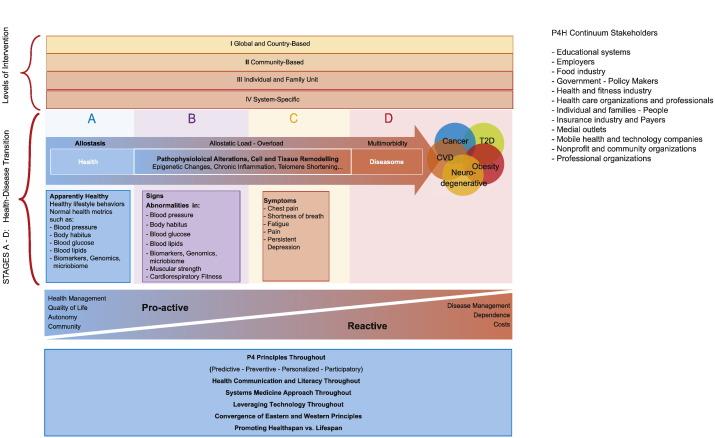 The P4 Health Spectrum A Predictive Preventive Personalized And