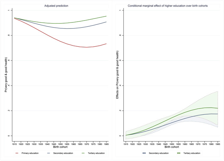 Temporal change to self-rated health in the Swiss population