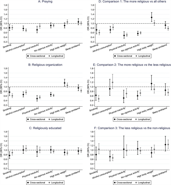 Religiousness and lifestyle among Europeans in SHARE - ScienceDirect
