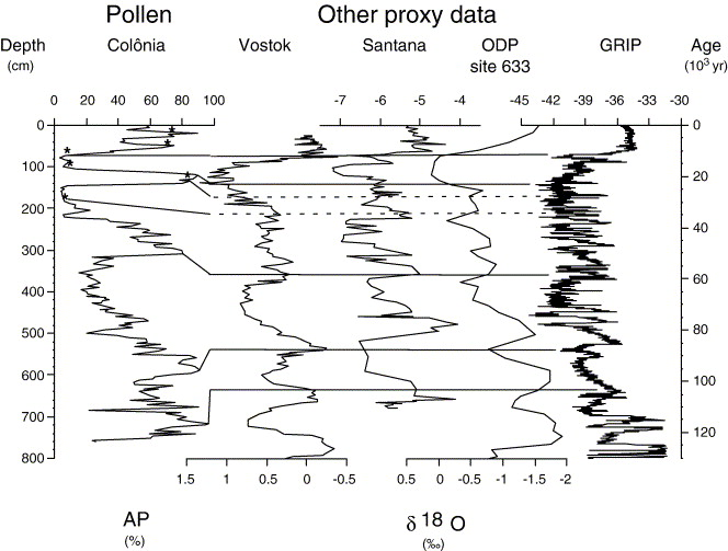 Paleoclimate changes during the last 100,000 yr from a record in the