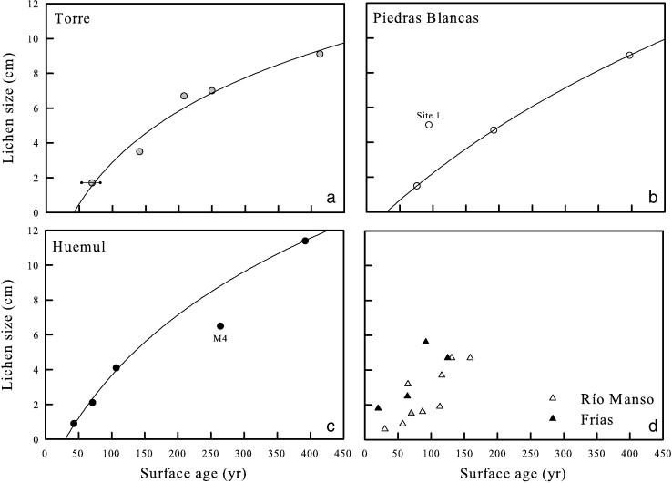 Lichen dating curves