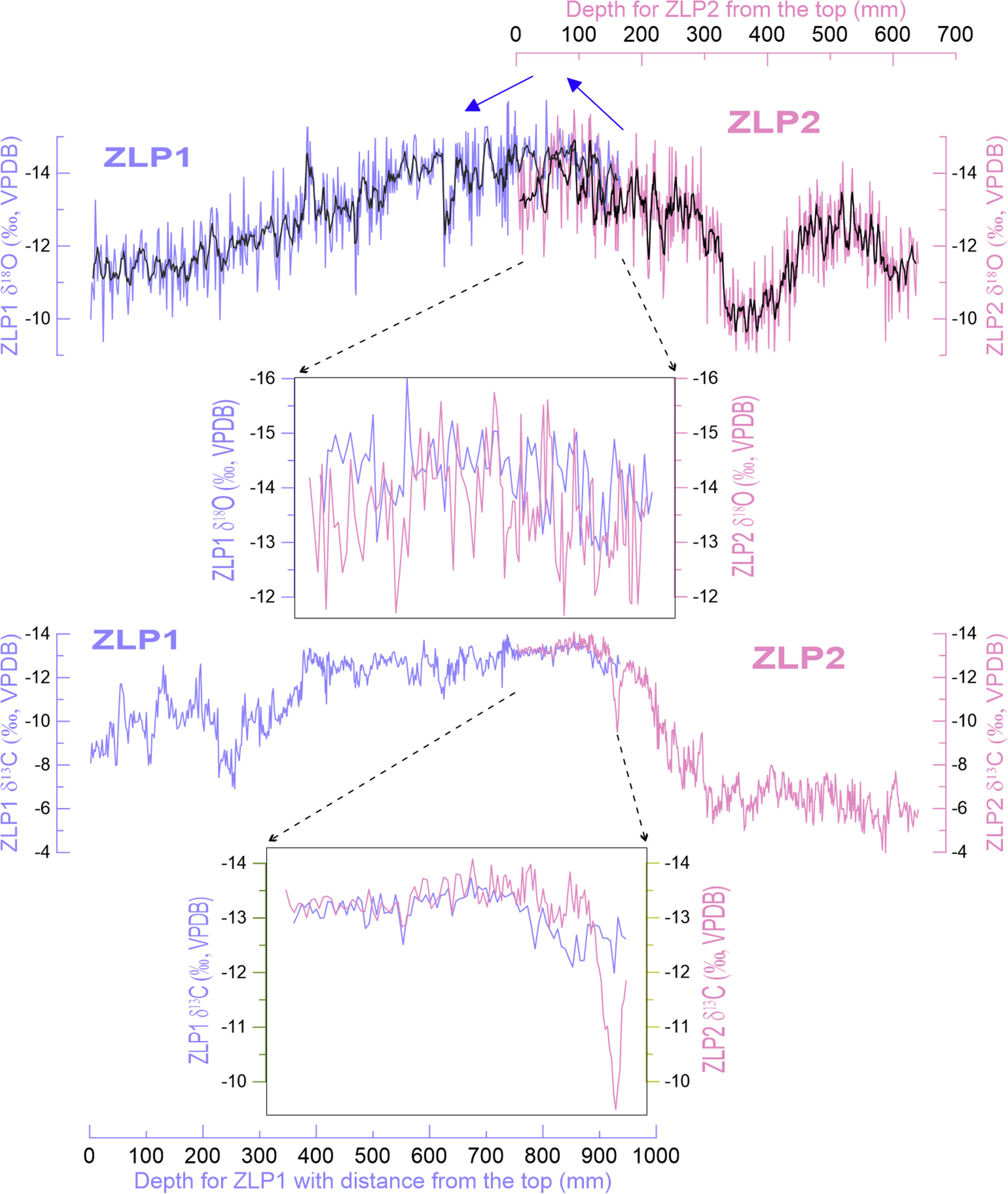 Multi Scale Holocene Asian Monsoon Variability Deduced From A Twin Tuned Collector Oscillator Appendix Supplementary Data