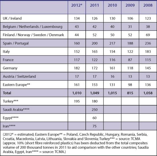 The European composites market - ScienceDirect