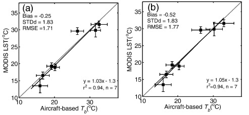 Comparison of in-situ, aircraft, and satellite land surface