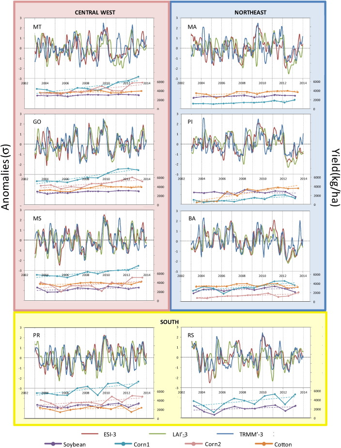 The Evaporative Stress Index as an indicator of agricultural
