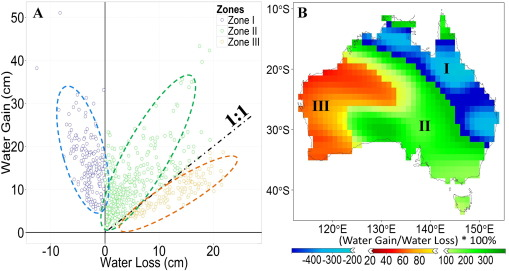 Spatial partitioning and temporal evolution of Australia's