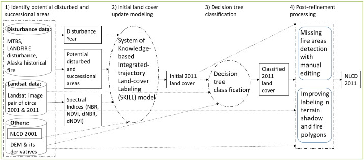 A land cover change detection and classification protocol