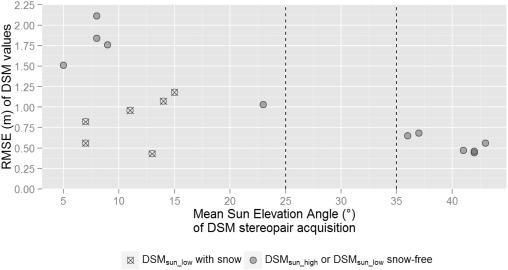 The Use Of Sun Elevation Angle For Stereogrammetric Boreal Forest