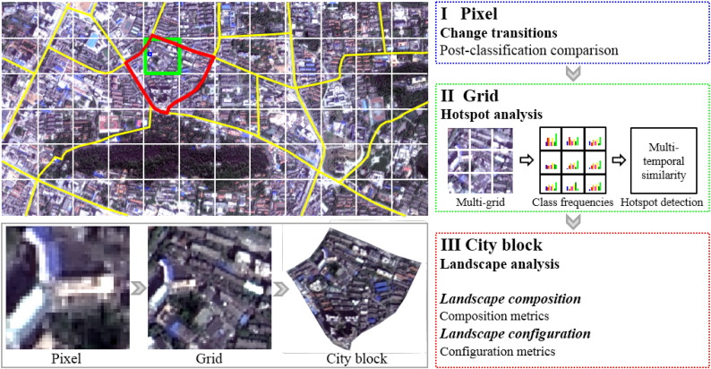 Multi Level Monitoring Of Subtle Urban Changes For The Megacities