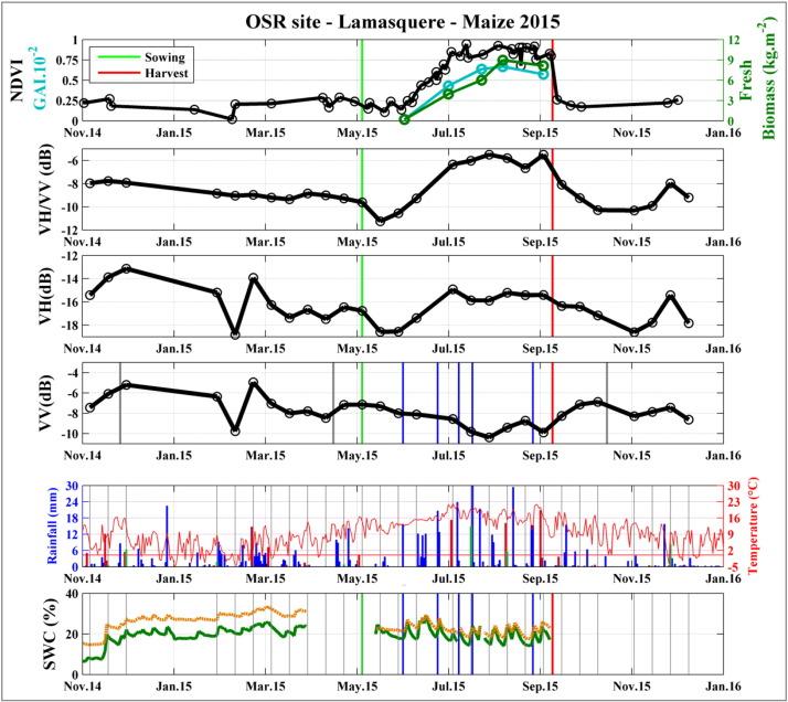 Understanding the temporal behavior of crops using Sentinel