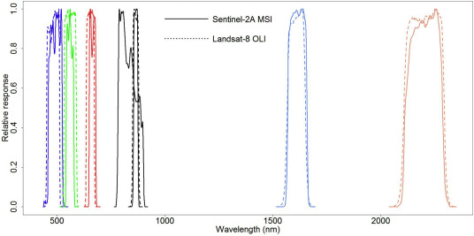 Characterization of Sentinel-2A and Landsat-8 top of