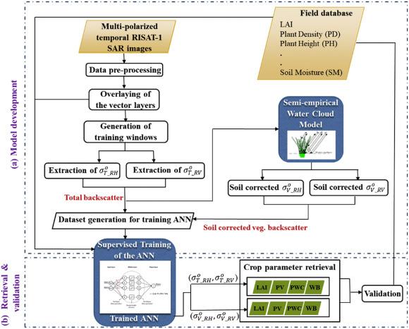 Wheat crop biophysical parameters retrieval using hybrid