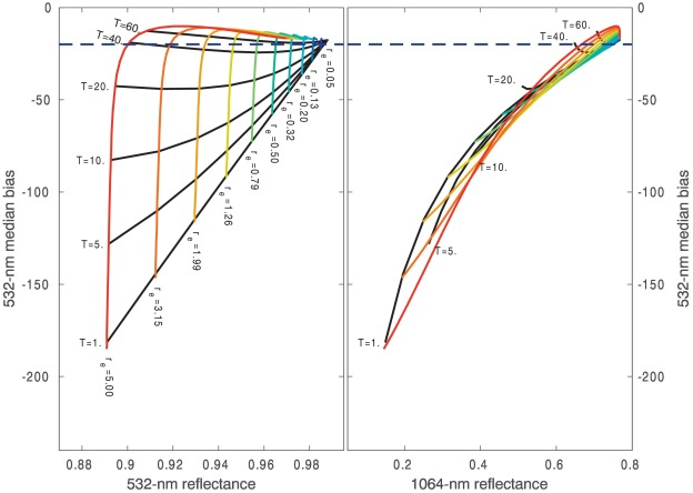 Modeling biases in laser-altimetry measurements caused by