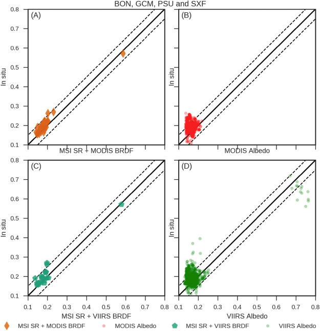 Validating modis land surface reflectance and albedo products methods and preliminary results