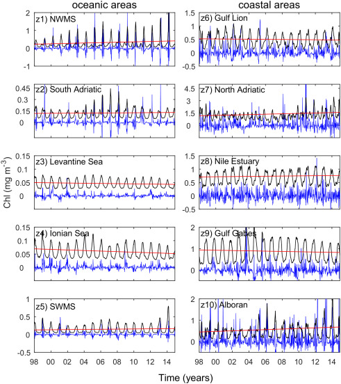Trends in phytoplankton phenology in the Mediterranean Sea