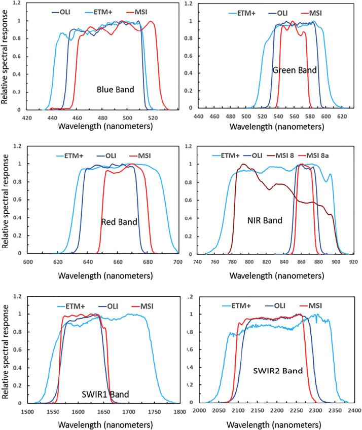 Empirical cross sensor comparison of Sentinel-2A and 2B MSI