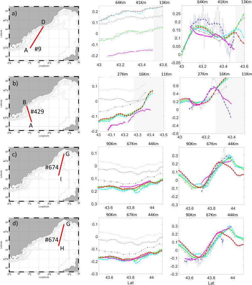 Toward science-oriented validations of coastal altimetry