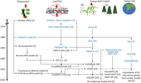 Remote sensing of solar-induced chlorophyll fluorescence