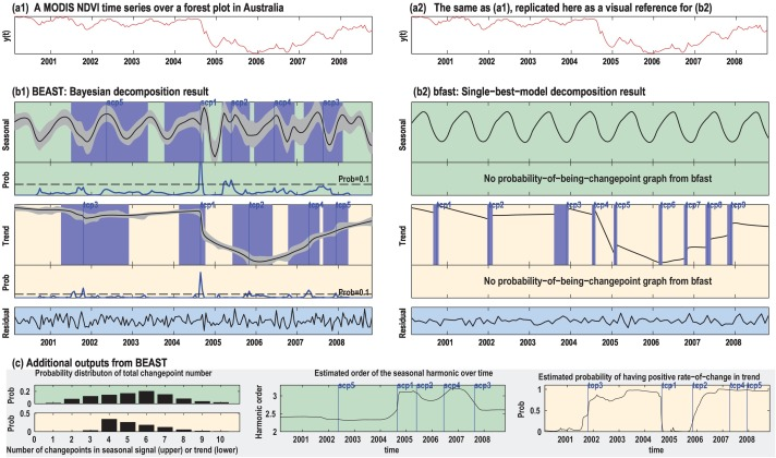 Detecting change-point, trend, and seasonality in satellite