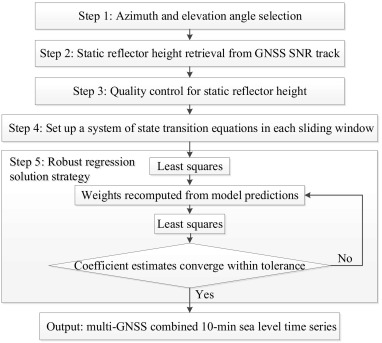 Evaluation and combination of quad-constellation multi-GNSS