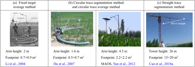 A Review Of Earth Surface Thermal Radiation Directionality
