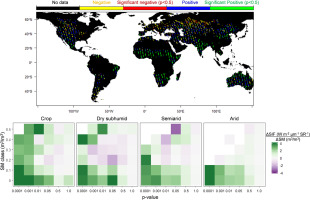 Exploring SMAP and OCO-2 observations to monitor soil ...